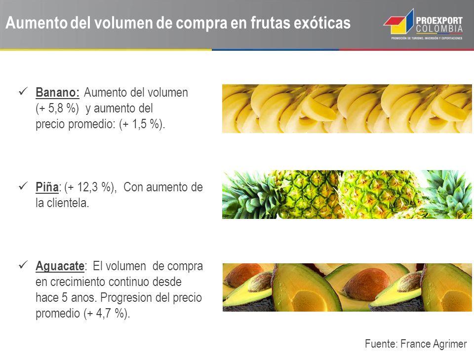 Aumento del volumen de compra en frutas exóticas Banano: Aumento del volumen (+ 5,8 %) y aumento del precio promedio: (+ 1,5 %). Piña : (+ 12,3 %), Co
