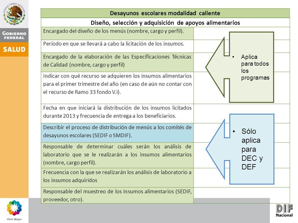 Diseño, selección y adquisición de apoyos alimentarios Encargado del diseño de los menús (nombre, cargo y perfil).