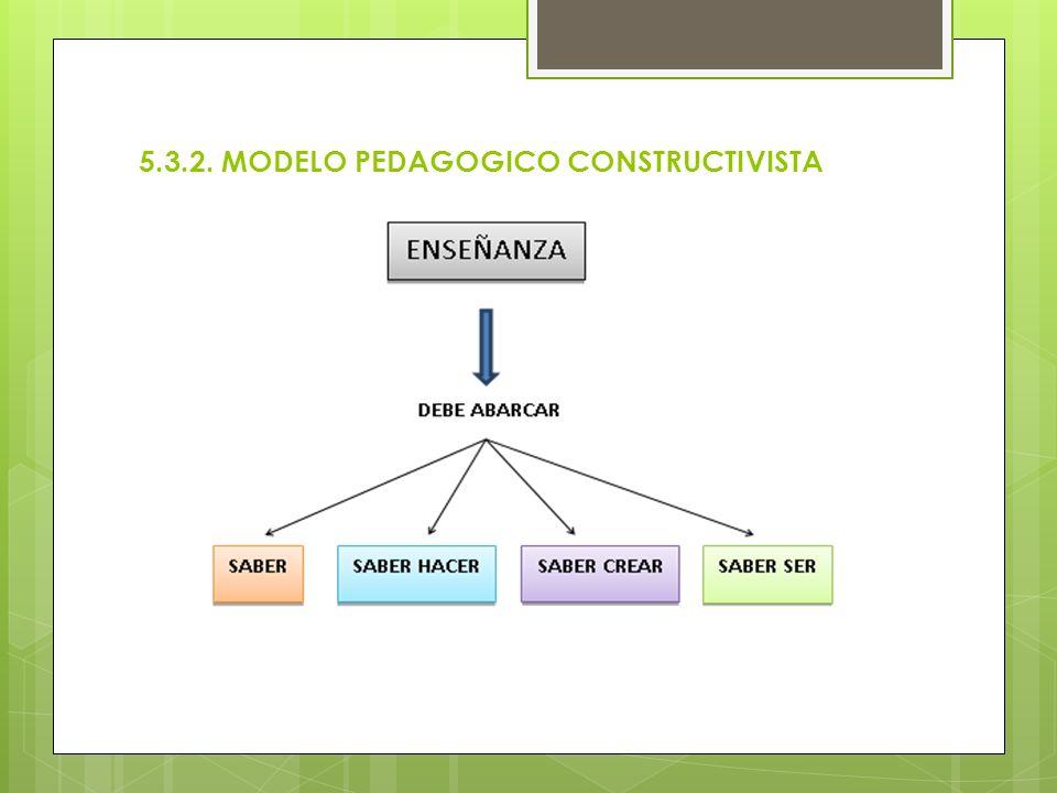 5.3.2. MODELO PEDAGOGICO CONSTRUCTIVISTA