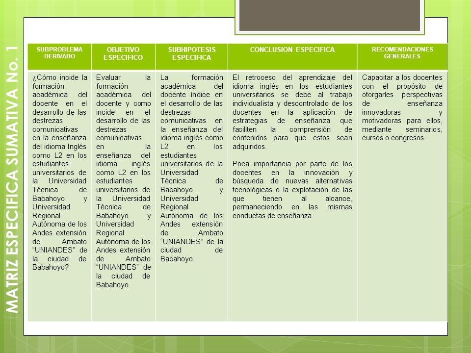 MATRIZ ESPECIFICA SUMATIVA No. 1 SUBPROBLEMA DERIVADO OBJETIVO ESPECIFICO SUBHIPOTESIS ESPECIFICA CONCLUSION ESPECIFICA RECOMENDACIONES GENERALES ¿Cóm