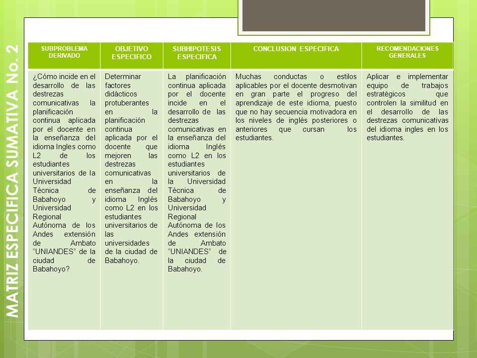 MATRIZ ESPECIFICA SUMATIVA No. 2 SUBPROBLEMA DERIVADO OBJETIVO ESPECIFICO SUBHIPOTESIS ESPECIFICA CONCLUSION ESPECIFICA RECOMENDACIONES GENERALES ¿Cóm