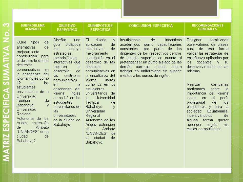 MATRIZ ESPECIFICA SUMATIVA No. 3 SUBPROBLEMA DERIVADO OBJETIVO ESPECIFICO SUBHIPOTESIS ESPECIFICA CONCLUSION ESPECIFICA RECOMENDACIONES GENERALES ¿Qué