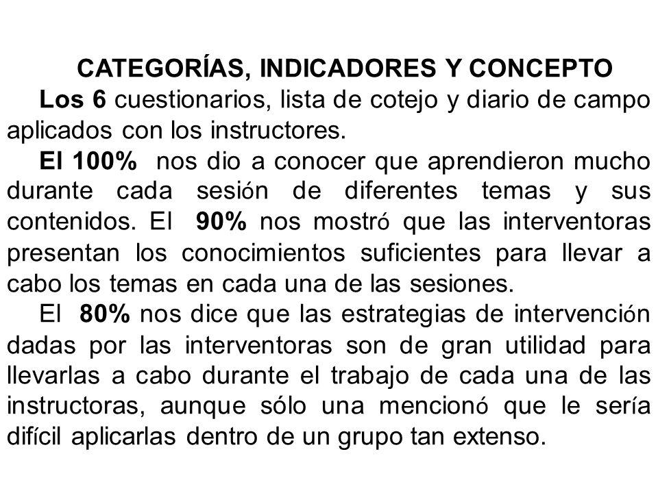 CATEGORÍAS, INDICADORES Y CONCEPTO Los 6 cuestionarios, lista de cotejo y diario de campo aplicados con los instructores.