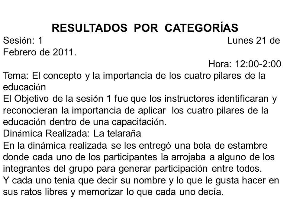 RESULTADOS POR CATEGORÍAS Sesi ó n: 1 Lunes 21 de Febrero de 2011.