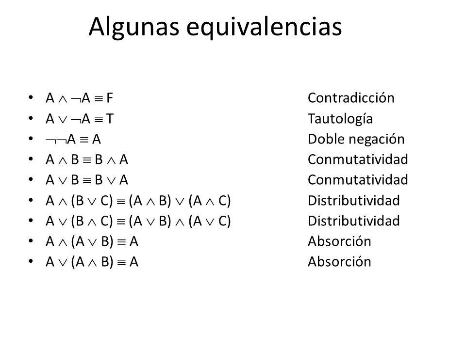 Algunas equivalencias A A FContradicción A A TTautología A ADoble negación A B B AConmutatividad A (B C) (A B) (A C)Distributividad A (A B) AAbsorción
