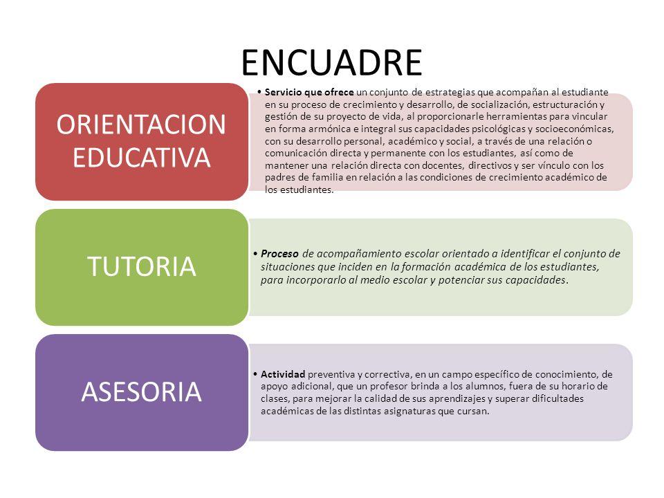 ENCUADRE FIGURAFUNCIÓNOBJETIVOS POBLACIÓN QUE ATIENDE HERRAMIENTAS QUE UTILIZA NIVELES DE ATENCIÓN ORIENTADOR INVESTIGACION PLANEACIÓN OPERATIVIDAD (VINCULACIÓN CON INSTITUCIONES EXTERNAS,) EJE COORDINADOR E INTEGRADOR DEL TRABAJO INSTITUCIONAL PARA EL LOGRO DE LOS PERFILES ACORDES A LA RIEMS POTENCIAR LAS CAPACIDADES COGNITIVAS SOCIOAFECTIVAS, HABILIDADES ACADEMICAS (PROFESIONALES) GENERAR Y PROMOVER EL TRABAJO COLABORATIVO Y TRANSVERSAL ALUMNOS DOCENTES DIRECTIVOS PADRES DE FAMILIA PERSONAL ADMINISTRATIVO Y MANUAL, LIDERES DE PROYECTOS, TUTORES Y MEDIADORES NORMATIVIDAD, INSTRUMENTOS PSICOMETRICOS (ACADEMICOS) PMOE, PLANES Y PROGRAMAS DE ESTUDIOS, EXPEDIENTES, TIPO DE INTERVENCIÓN: FORMATIVO, PREVENTIVO Y EMERGENTE.
