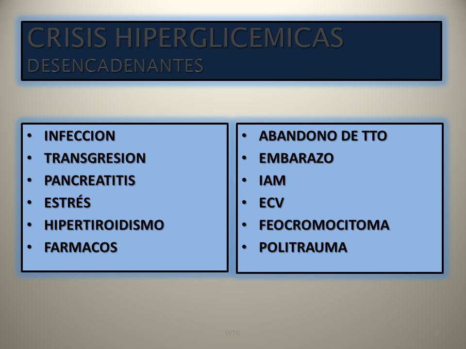 INFECCION INFECCION TRANSGRESION TRANSGRESION PANCREATITIS PANCREATITIS ESTRÉS ESTRÉS HIPERTIROIDISMO HIPERTIROIDISMO FARMACOS FARMACOS ABANDONO DE TT