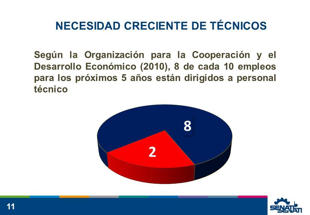 11 NECESIDAD CRECIENTE DE TÉCNICOS Según la Organización para la Cooperación y el Desarrollo Económico (2010), 8 de cada 10 empleos para los próximos 5 años están dirigidos a personal técnico