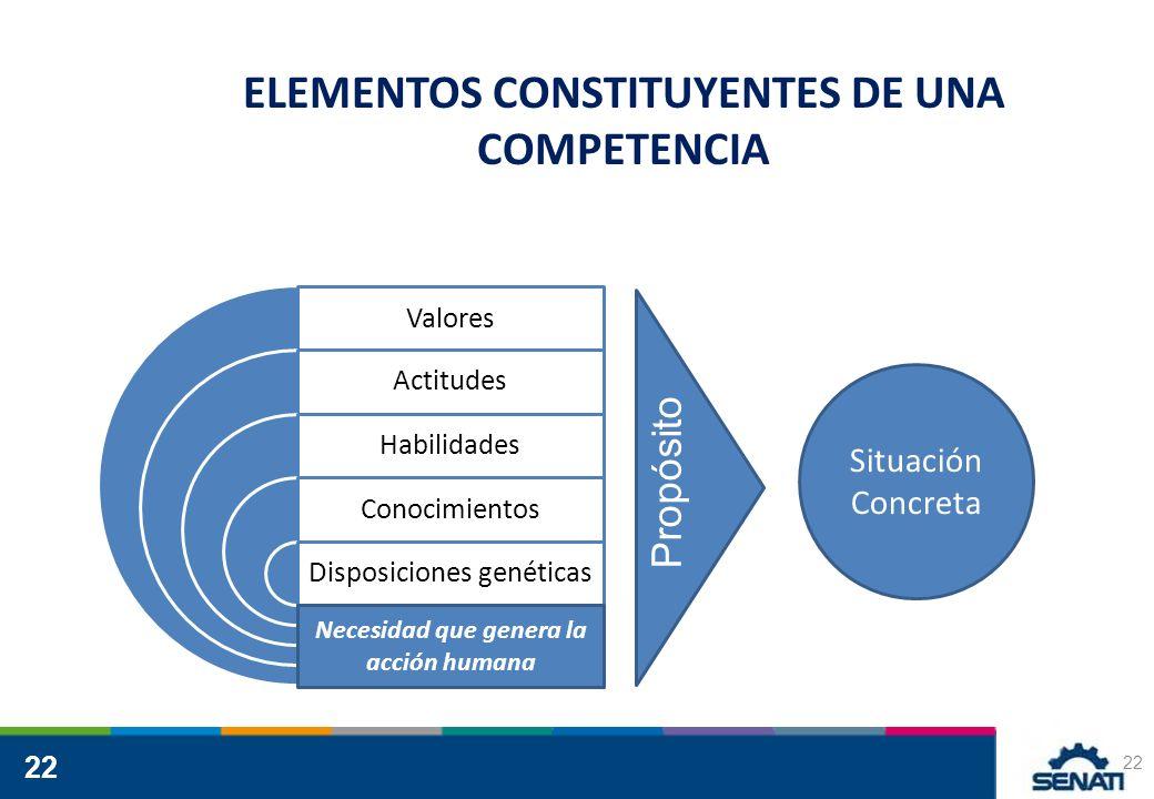 22 ELEMENTOS CONSTITUYENTES DE UNA COMPETENCIA 22 Valores Actitudes Habilidades Conocimientos Disposiciones genéticas Situación Concreta Propósito Necesidad que genera la acción humana