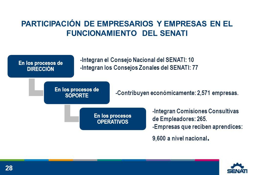 28 PARTICIPACIÓN DE EMPRESARIOS Y EMPRESAS EN EL FUNCIONAMIENTO DEL SENATI -Integran el Consejo Nacional del SENATI: 10 -Integran los Consejos Zonales del SENATI: 77 -Contribuyen económicamente: 2,571 empresas.