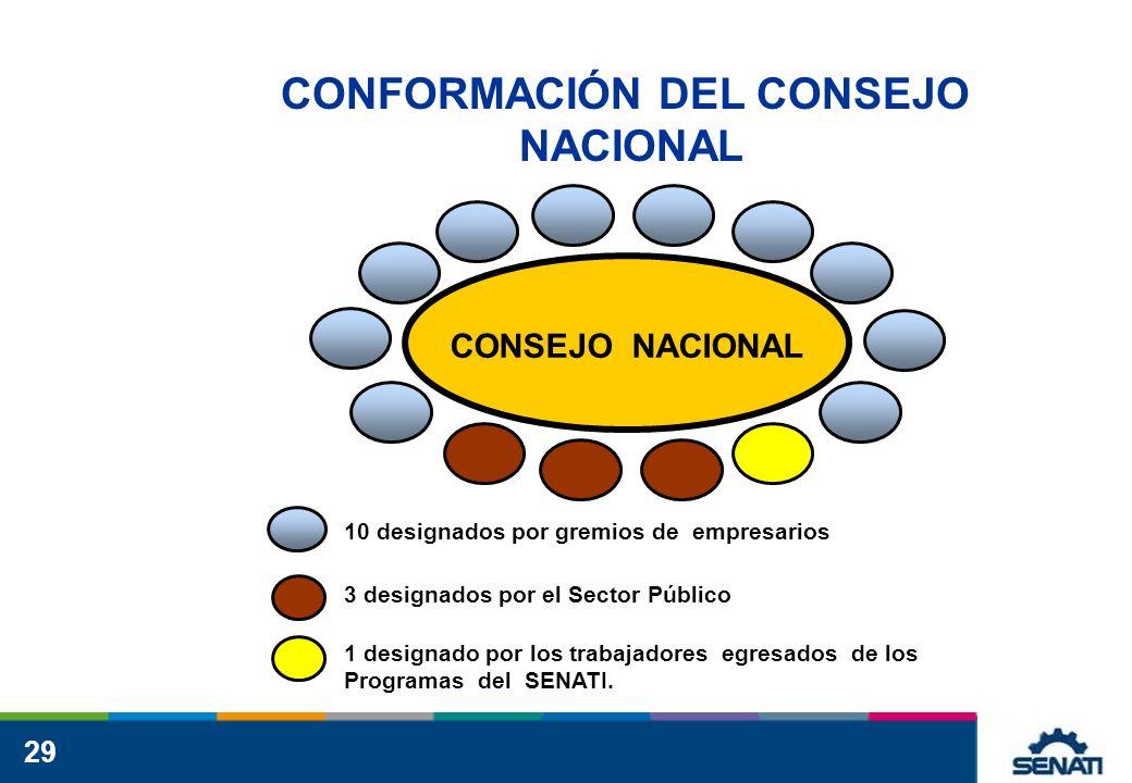 29 CONSEJO NACIONAL 10 designados por gremios de empresarios 3 designados por el Sector Público 1 designado por los trabajadores egresados de los Programas del SENATI.