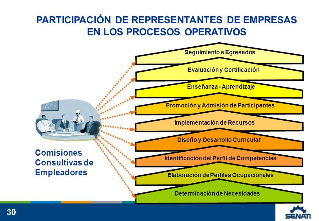 30 Determinación de Necesidades Seguimiento a Egresados Evaluación y Certificación Enseñanza - Aprendizaje Promoción y Admisión de Participantes Implementación de Recursos Diseño y Desarrollo Curricular Identificación del Perfil de Competencias Elaboración de Perfiles Ocupacionales PARTICIPACIÓN DE REPRESENTANTES DE EMPRESAS EN LOS PROCESOS OPERATIVOS PARTICIPACIÓN DE REPRESENTANTES DE EMPRESAS EN LOS PROCESOS OPERATIVOS Comisiones Consultivas de Empleadores