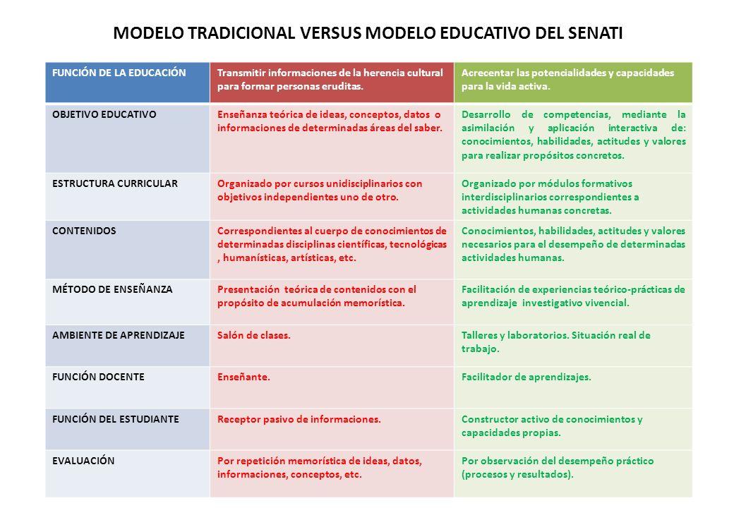 MODELO TRADICIONAL VERSUS MODELO EDUCATIVO DEL SENATI FUNCIÓN DE LA EDUCACIÓNTransmitir informaciones de la herencia cultural para formar personas eruditas.