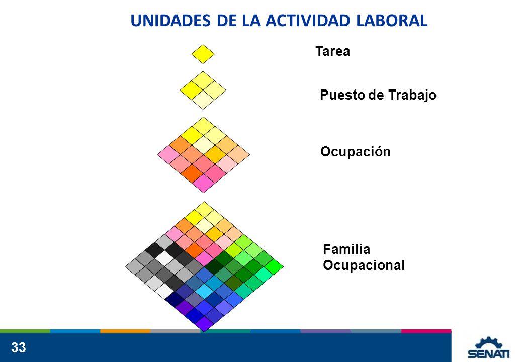 33 UNIDADES DE LA ACTIVIDAD LABORAL Tarea Ocupación Familia Ocupacional Puesto de Trabajo