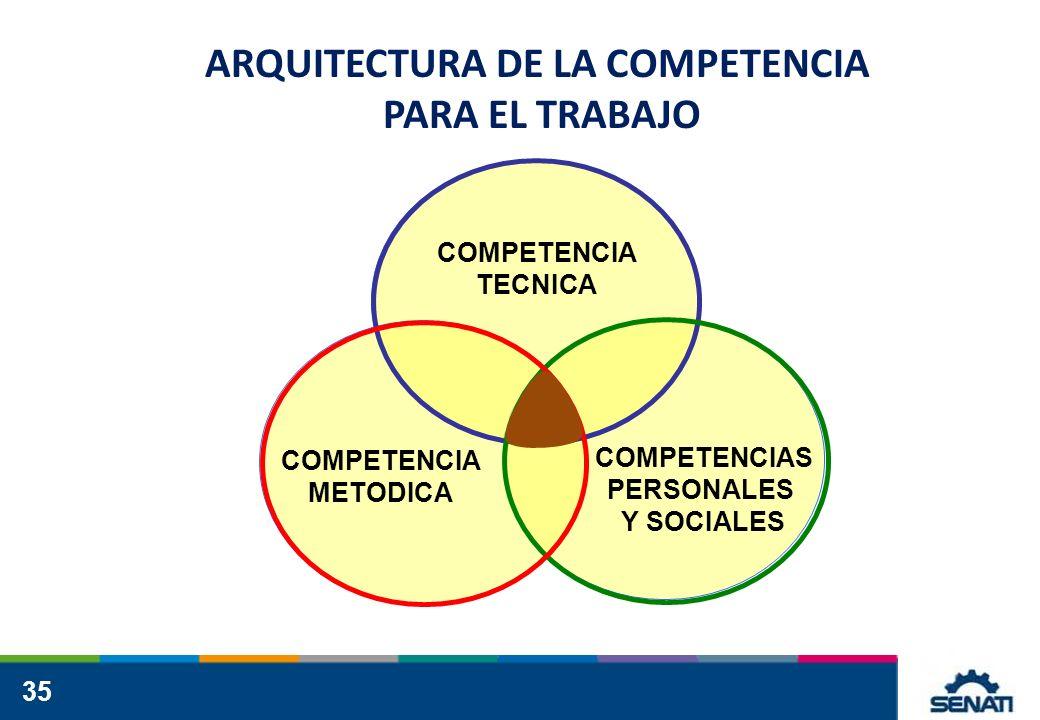 35 COMPETENCIA TECNICA COMPETENCIA METODICA COMPETENCIAS PERSONALES Y SOCIALES ARQUITECTURA DE LA COMPETENCIA PARA EL TRABAJO