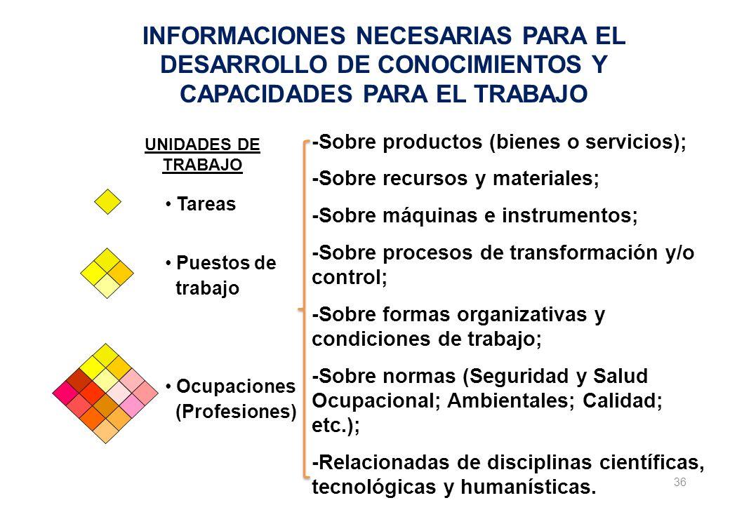 INFORMACIONES NECESARIAS PARA EL DESARROLLO DE CONOCIMIENTOS Y CAPACIDADES PARA EL TRABAJO Tareas Puestos de trabajo Ocupaciones (Profesiones) -Sobre productos (bienes o servicios); -Sobre recursos y materiales; -Sobre máquinas e instrumentos; -Sobre procesos de transformación y/o control; -Sobre formas organizativas y condiciones de trabajo; -Sobre normas (Seguridad y Salud Ocupacional; Ambientales; Calidad; etc.); -Relacionadas de disciplinas científicas, tecnológicas y humanísticas.