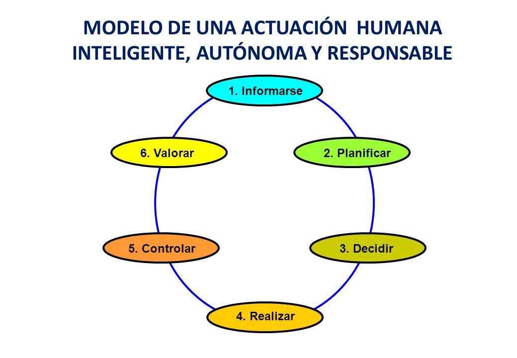 MODELO DE UNA ACTUACIÓN HUMANA INTELIGENTE, AUTÓNOMA Y RESPONSABLE 1. Informarse 6. Valorar2. Planificar 5. Controlar3. Decidir 4. Realizar