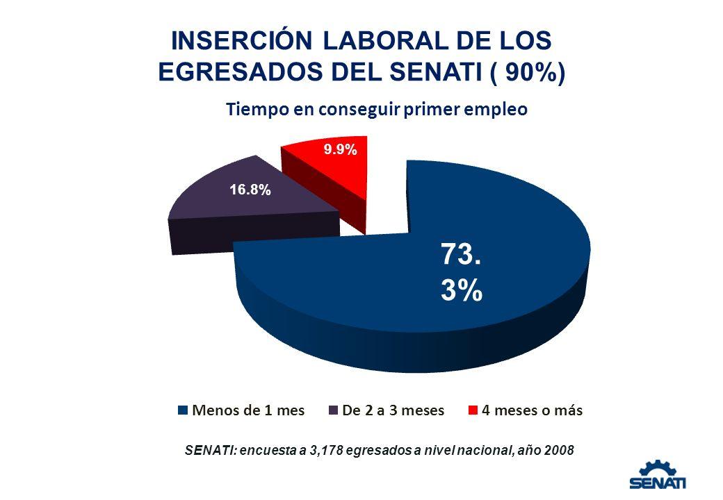 INSERCIÓN LABORAL DE LOS EGRESADOS DEL SENATI ( 90%) SENATI: encuesta a 3,178 egresados a nivel nacional, año 2008 73. 3% 16.8% 9.9%