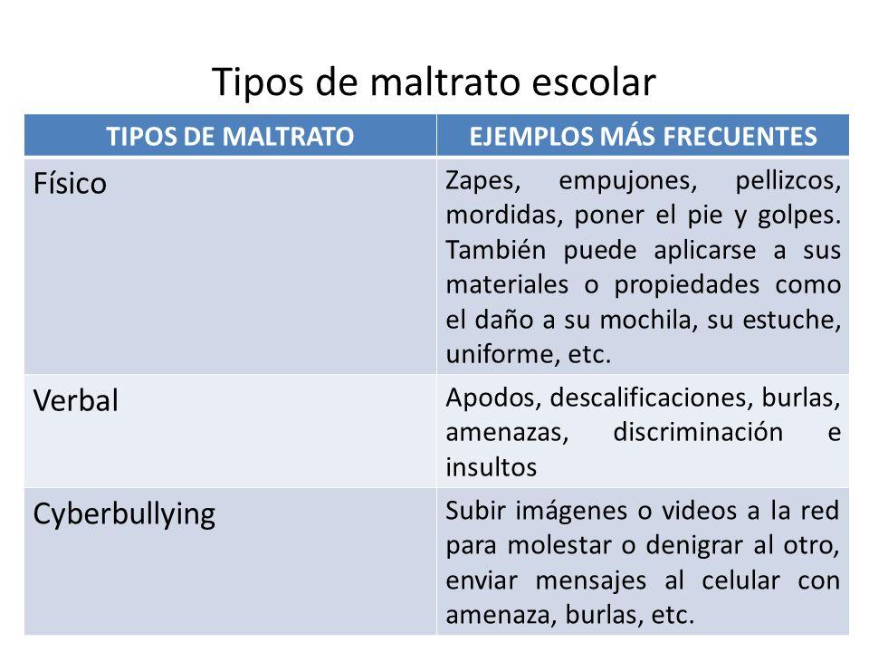 Tipos de maltrato escolar TIPOS DE MALTRATOEJEMPLOS MÁS FRECUENTES Físico Zapes, empujones, pellizcos, mordidas, poner el pie y golpes. También puede