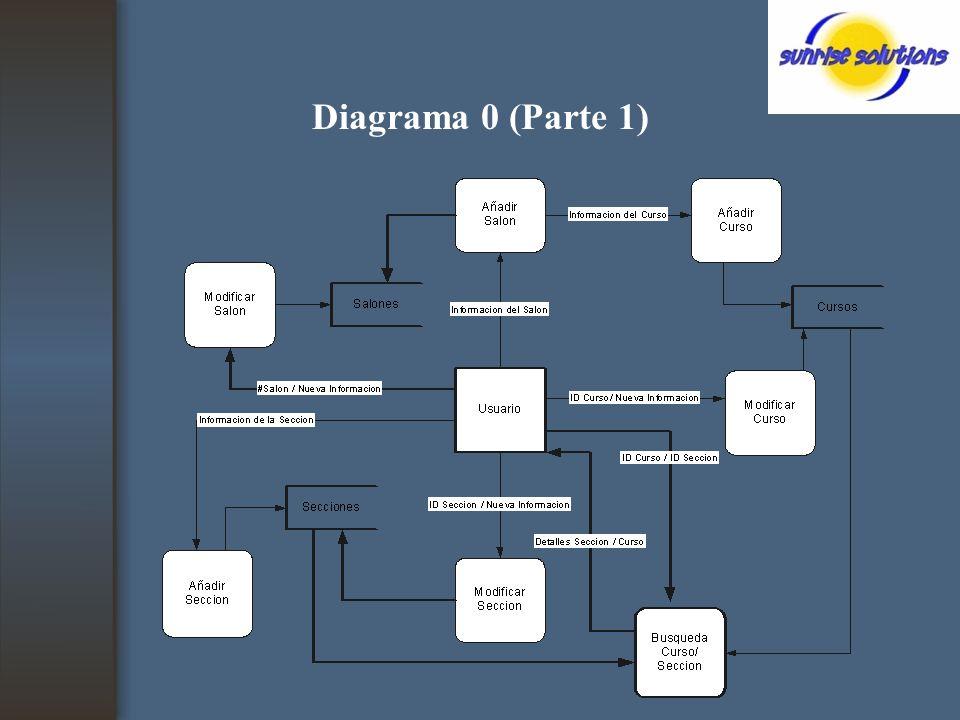 Diagrama 0 (Parte 1)