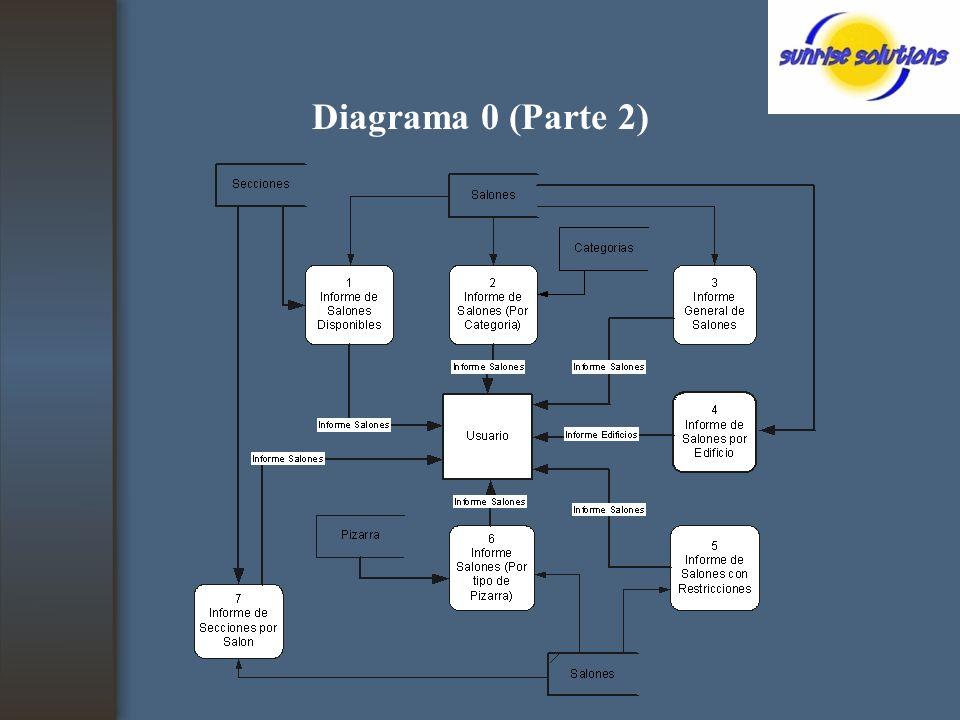 Diagrama 0 (Parte 2)