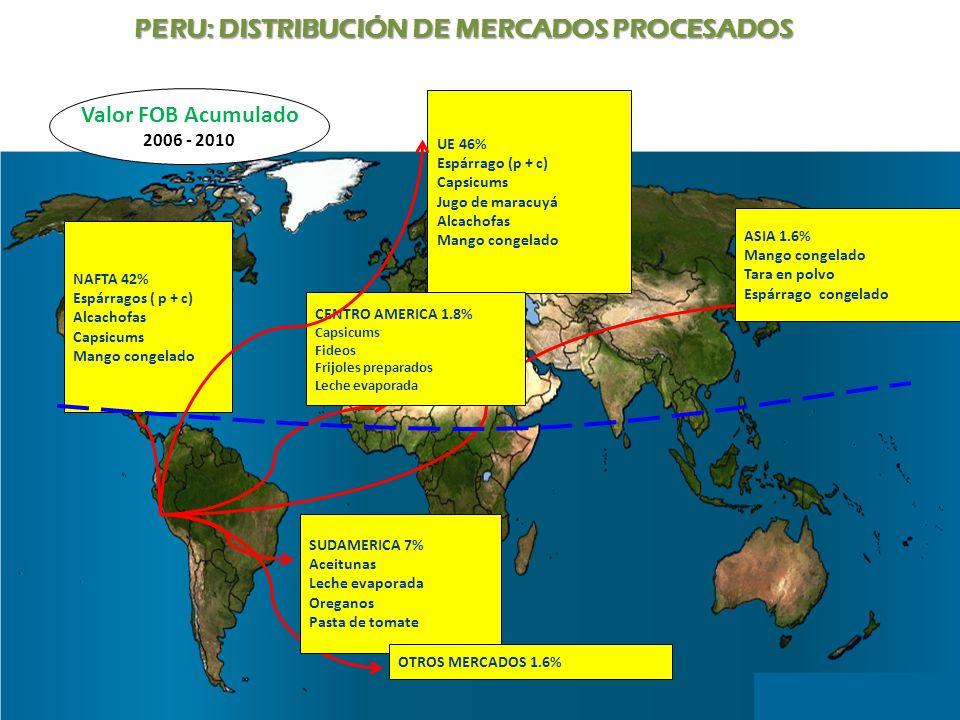UE 46% Espárrago (p + c) Capsicums Jugo de maracuyá Alcachofas Mango congelado NAFTA 42% Espárragos ( p + c) Alcachofas Capsicums Mango congelado ASIA
