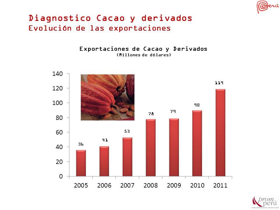 Diagnostico Cacao y derivados Evolución de las exportaciones 36 41 Exportaciones de Cacao y Derivados (Millones de dólares)