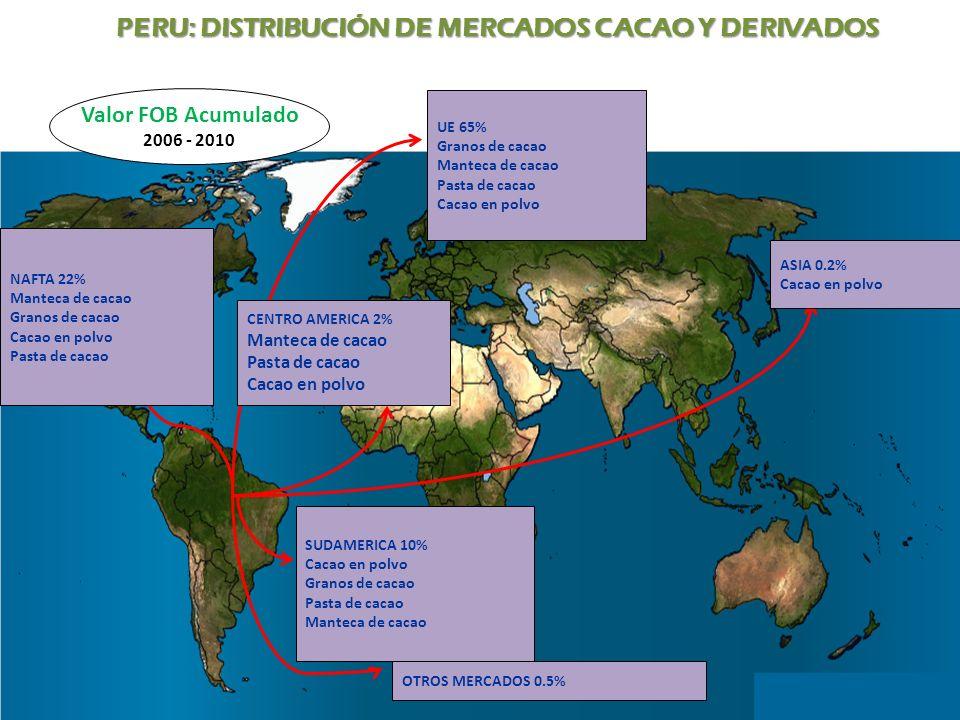 UE 65% Granos de cacao Manteca de cacao Pasta de cacao Cacao en polvo NAFTA 22% Manteca de cacao Granos de cacao Cacao en polvo Pasta de cacao ASIA 0.