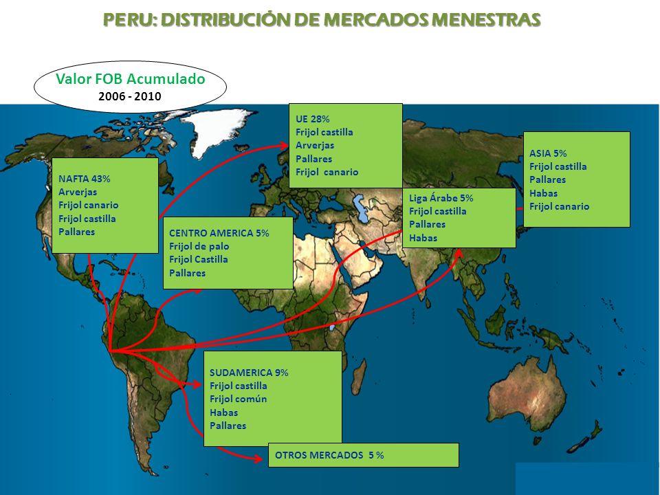 PERU: DISTRIBUCIÓN DE MERCADOS MENESTRAS UE 28% Frijol castilla Arverjas Pallares Frijol canario NAFTA 43% Arverjas Frijol canario Frijol castilla Pal