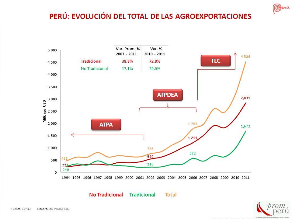 PERÚ: EVOLUCIÓN DEL TOTAL DE LAS AGROEXPORTACIONES ATPA ATPDEA TLC Var. Prom. % 2007 - 2011 Var. % 2010 - 2011 Tradicional38.3%72.8% No Tradicional17.