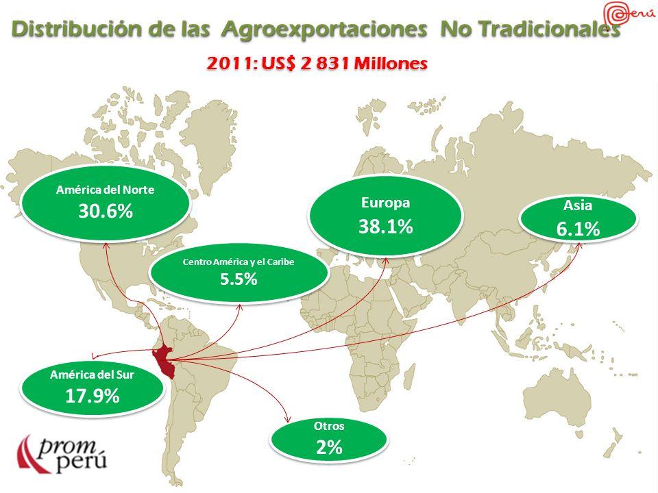 Distribución de las Agroexportaciones No Tradicionales 2011: US$ 2 831 Millones Distribución de las Agroexportaciones No Tradicionales 2011: US$ 2 831