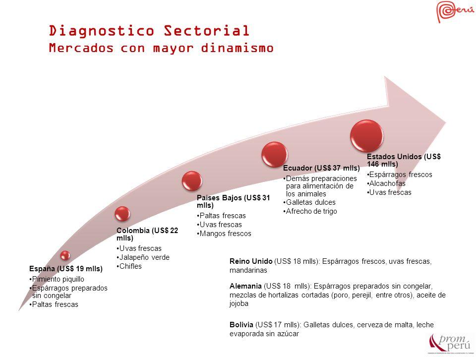 Diagnostico Sectorial Mercados con mayor dinamismo España (US$ 19 mlls) Pimiento piquillo Espárragos preparados sin congelar Paltas frescas Colombia (
