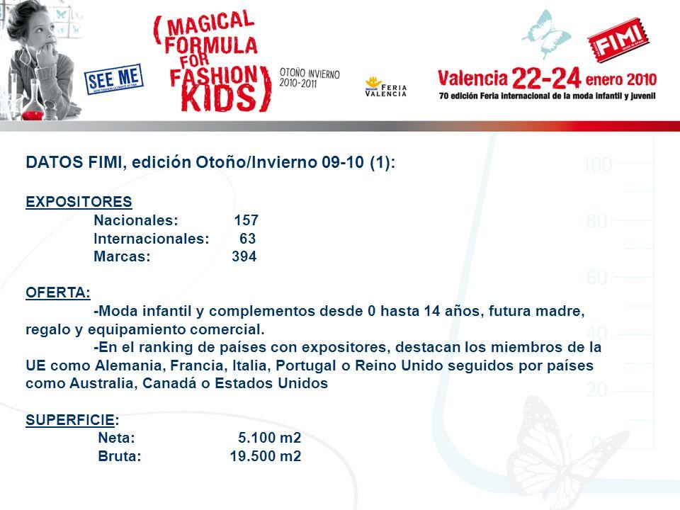 DATOS FIMI, edición Otoño/Invierno 09-10 (1): EXPOSITORES Nacionales: 157 Internacionales: 63 Marcas: 394 OFERTA: -Moda infantil y complementos desde