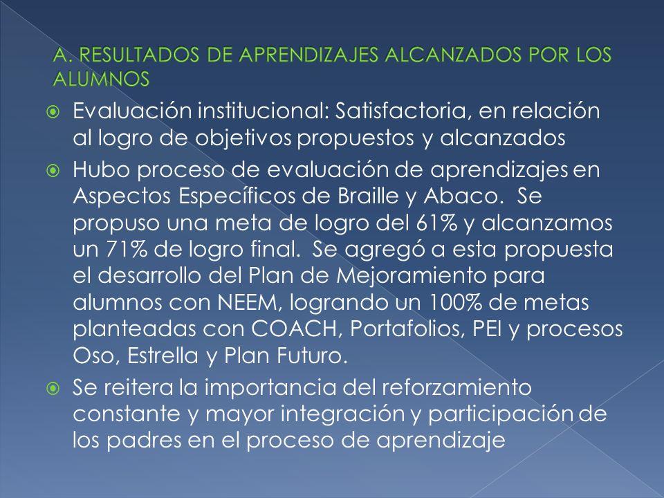Evaluación institucional: Satisfactoria, en relación al logro de objetivos propuestos y alcanzados Hubo proceso de evaluación de aprendizajes en Aspectos Específicos de Braille y Abaco.