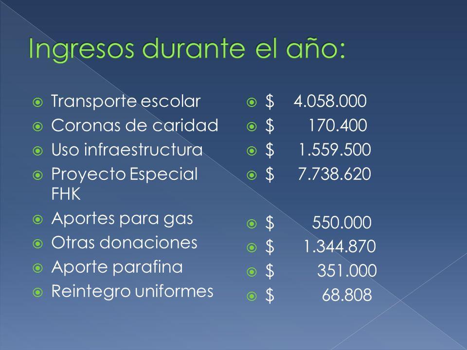 Transporte escolar Coronas de caridad Uso infraestructura Proyecto Especial FHK Aportes para gas Otras donaciones Aporte parafina Reintegro uniformes $ 4.058.000 $ 170.400 $ 1.559.500 $ 7.738.620 $ 550.000 $ 1.344.870 $ 351.000 $ 68.808