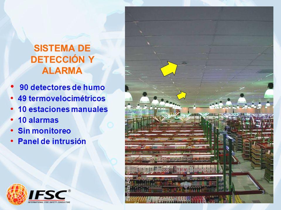90 detectores de humo 49 termovelocimétricos 10 estaciones manuales 10 alarmas Sin monitoreo Panel de intrusión SISTEMA DE DETECCIÓN Y ALARMA Gentilez
