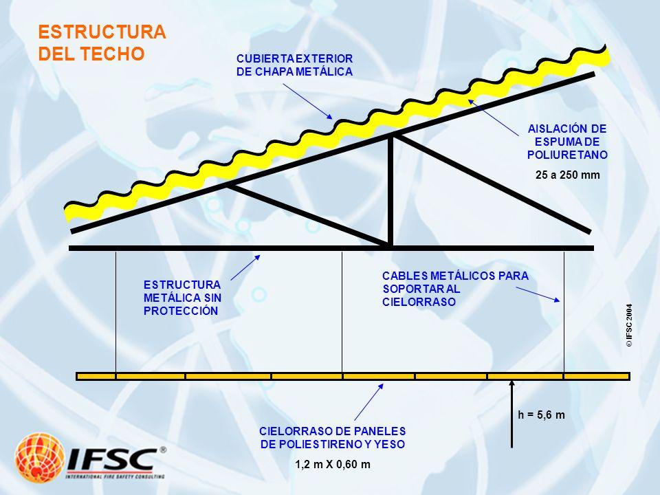 CUBIERTA EXTERIOR DE CHAPA METÁLICA AISLACIÓN DE ESPUMA DE POLIURETANO 25 a 250 mm CIELORRASO DE PANELES DE POLIESTIRENO Y YESO 1,2 m X 0,60 m CABLES