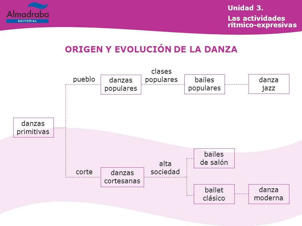 danzas primitivas pueblo danzas populares clases populares bailes populares danza jazz corte danzas cortesanas alta sociedad bailes de salón ballet clásico danza moderna ORIGEN Y EVOLUCIÓN DE LA DANZA Unidad 3.