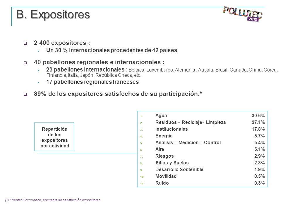 B. Expositores B. Expositores 2 400 expositores : Un 30 % internacionales procedentes de 42 países 40 pabellones regionales e internacionales : 23 pab