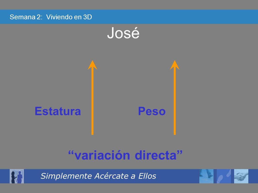 Semana 2: Viviendo en 3D Simplemente Acércate a Ellos José EstaturaPeso variación directa