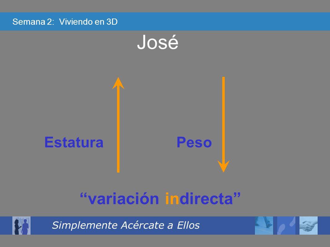 Semana 2: Viviendo en 3D Simplemente Acércate a Ellos José EstaturaPeso variación indirecta
