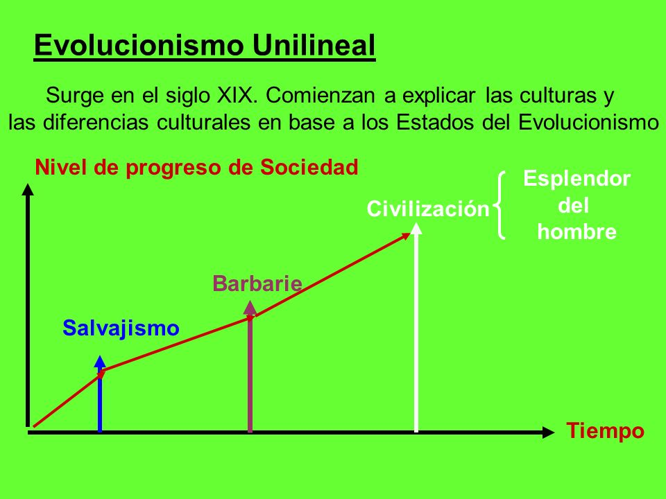 Tesis principales del evolucionismo : La cultura se desenvuelve progresivamente a través del tiempo siguiendo la secuencia lineal desde el Salvajismo a la Civilización.