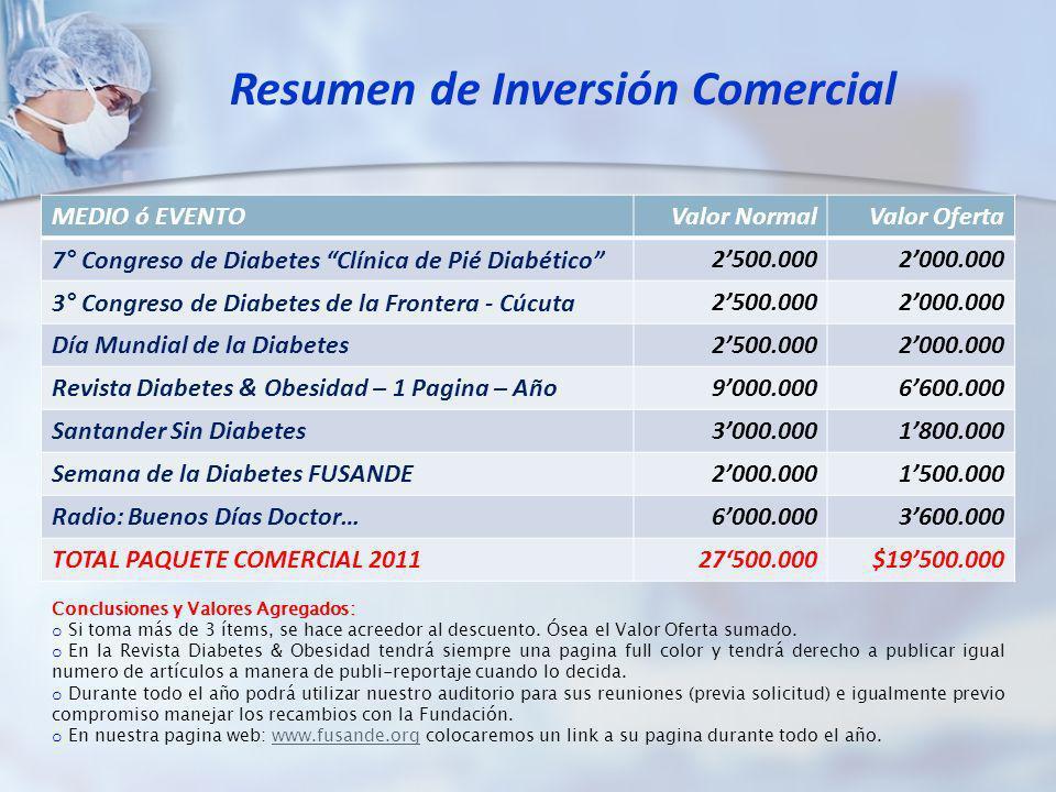 MEDIO ó EVENTOValor NormalValor Oferta 7° Congreso de Diabetes Clínica de Pié Diabético2500.0002000.000 3° Congreso de Diabetes de la Frontera - Cúcut