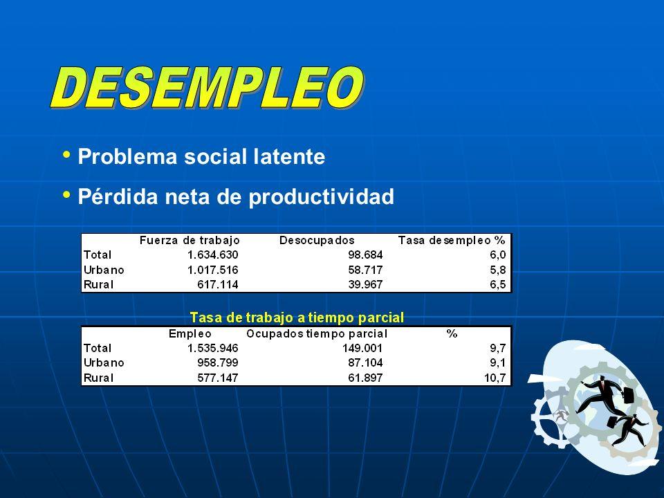 Problema social latente Pérdida neta de productividad