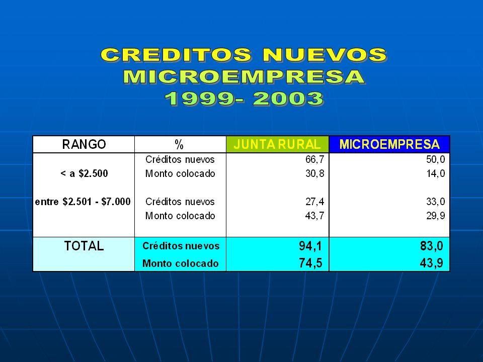Flujo de Caja: Proyección y sensibilización de los flujos de ingresos/egresos.