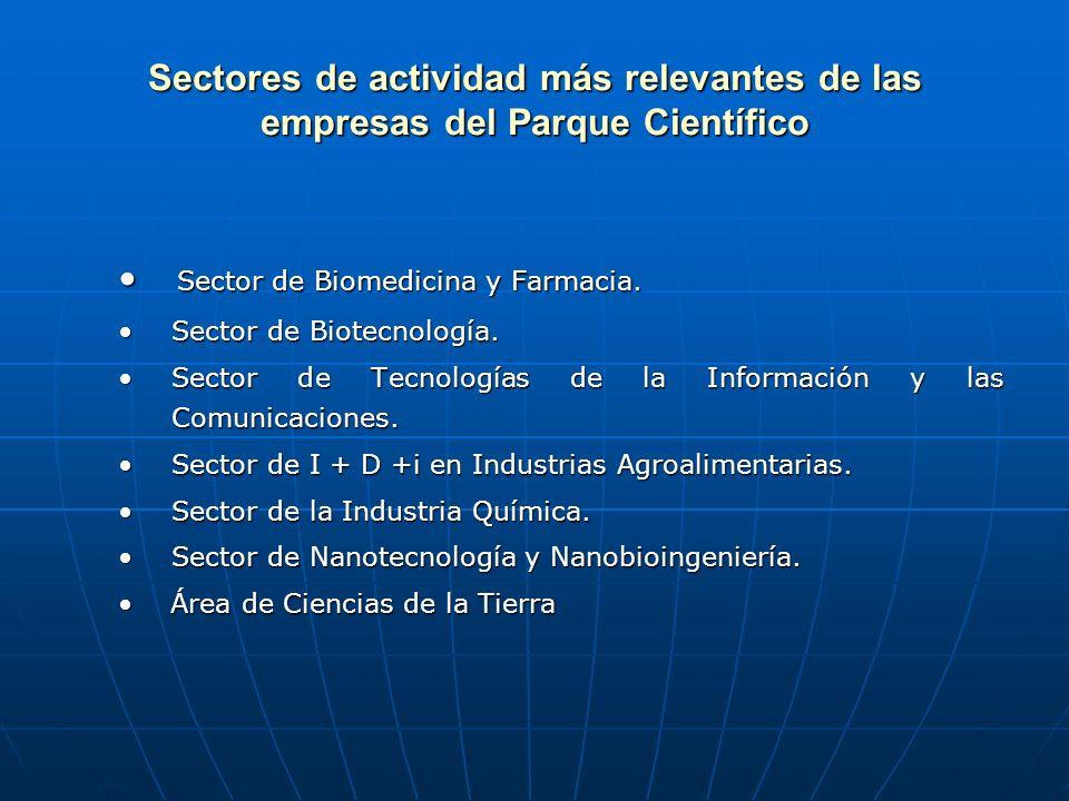 Sectores de actividad más relevantes de las empresas del Parque Científico Sector de Biomedicina y Farmacia.