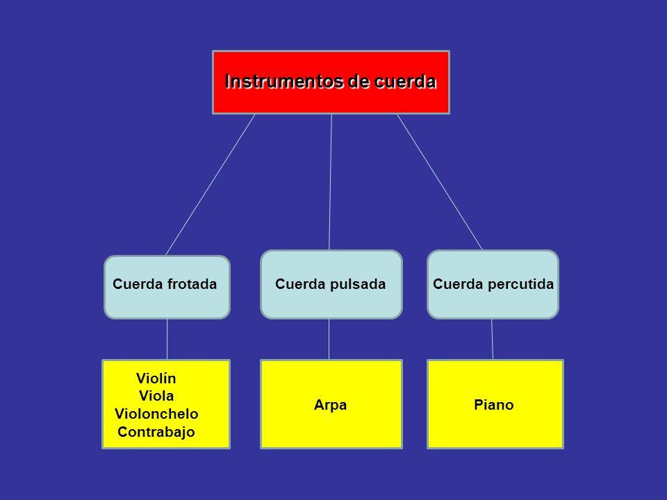 Instrumentos de una orquesta sinfónica Instrumentos de una orquesta sinfónica La orquesta sinfónica típica consta de cuatro grupos o secciones proporc