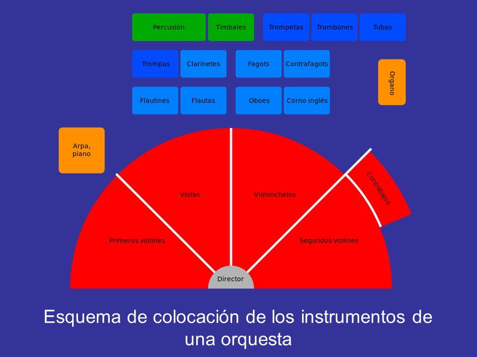 Cada sección de la orquesta tiene una colocación determinada de 15 tipos de instrumentos, que ha venido siendo normalizada por la potencia sonora de l