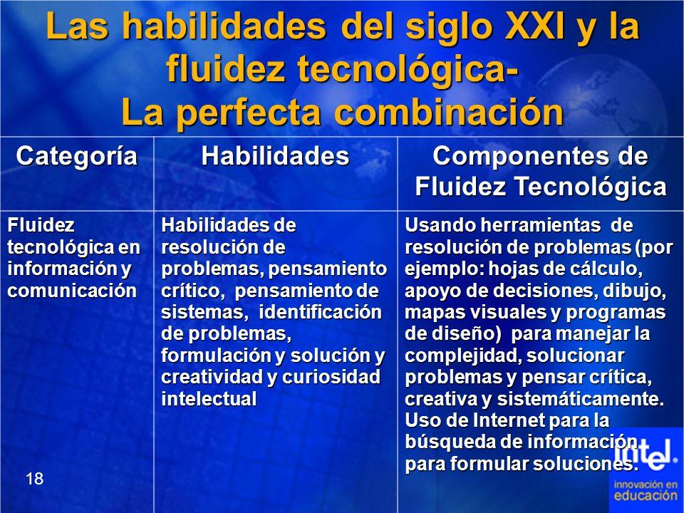 Las habilidades del siglo XXI y la fluidez tecnológica- La perfecta combinación CategoríaHabilidades Componentes de Fluidez Tecnológica Fluidez tecnol