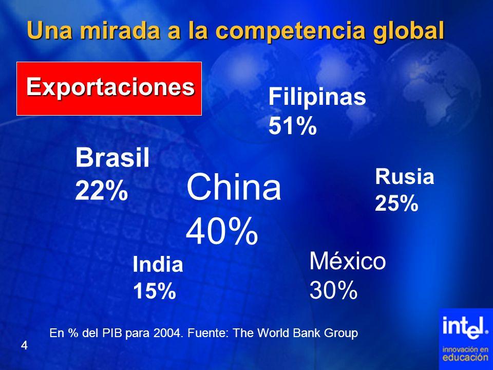 Una mirada a la competencia global Exportaciones China 40% India 15% Filipinas 51% Rusia 25% México 30% Brasil 22% En % del PIB para 2004. Fuente: The